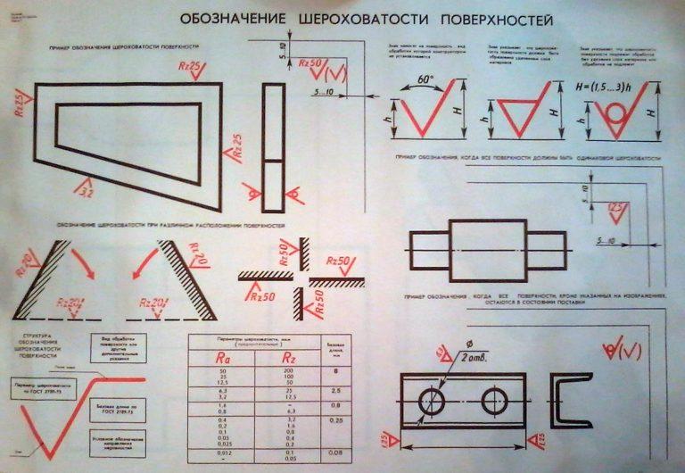 Обозначение-шероховатости-поверхности